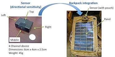 highly efficient spectral sensor