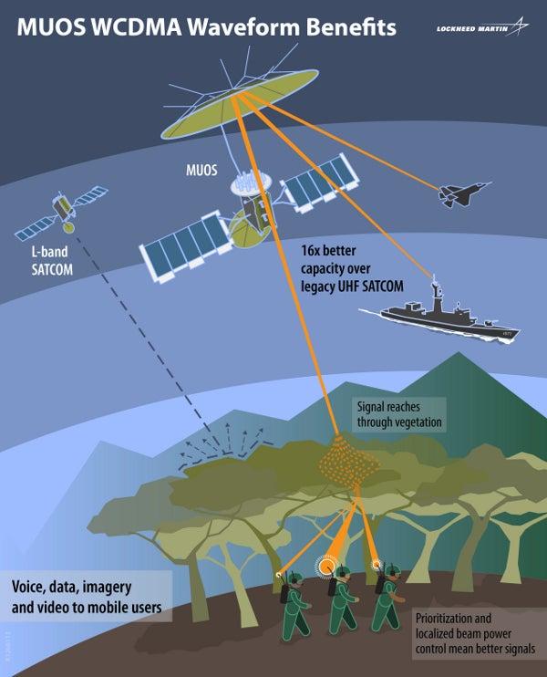 Lockheed-built MUOS satellite